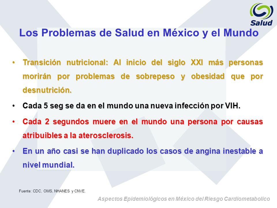 Los Problemas de Salud en México y el Mundo TransiciónTransición nutricional: Al inicio del siglo XXI más personas morirán por problemas de sobrepeso
