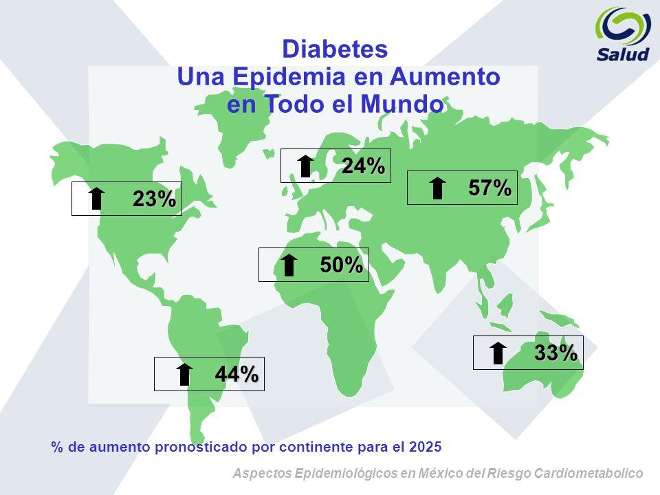 Aspectos Epidemiológicos en México del Riesgo Cardiometabolico Diabetes Una Epidemia en Aumento en Todo el Mundo 23% 23% 44% 44% 24% 24% 50% 50% 57% 5