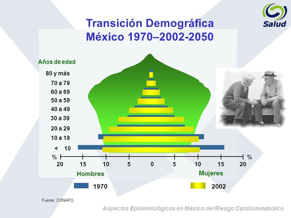 Aspectos Epidemiológicos en México del Riesgo Cardiometabolico Prevalencia de Diabetes Mellitus Tipo 2 en México por Subgrupos de Riesgo: ENSA 2000 (Método: Consolidación Conjuntiva ) Grupos de Edad* 20-34 35-54 55-69 Sexo FemeninoHTA(-) HTA(+) HTA(-) HTA(+) HTA(-) HTA(+) Índice de Masa Corporal < 25 kg/m2 3.3% 5.3% 7.9% 8.7% 12.9% 13.9% 25-29.9 kg/m2 4.2% 5.0% 10.6% 16.2% 17.6% 21.5% > 30 kg/m2 8.0% 9.2% 16.3% 19.8% 22.7% 28.6% TOTAL4.4% 6.7% 11.6% 17.0% 17.8% 22.9% Sexo MasculinoHTA(-) HTA(+) HTA(-) HTA(+) HTA(-) HTA(+) Índice de Masa Corporal < 25 kg/m2 3.4% 6.3% 9.2% 11.3% 10.9% 14.7% 25-29.9 kg/m2 4.6% 8.6% 13.1% 16.3% 23.9% 25.1% > 30 kg/m2 7.6% 12.6% 17.4% 29.5% 25.6% 25.9% TOTAL4.3% 9.0% 12.4% 20.0% 20.6% 21.2% * Edad expresada en años; HTA, Hipertensión arterial; (-), ausencia; (+), presencia.