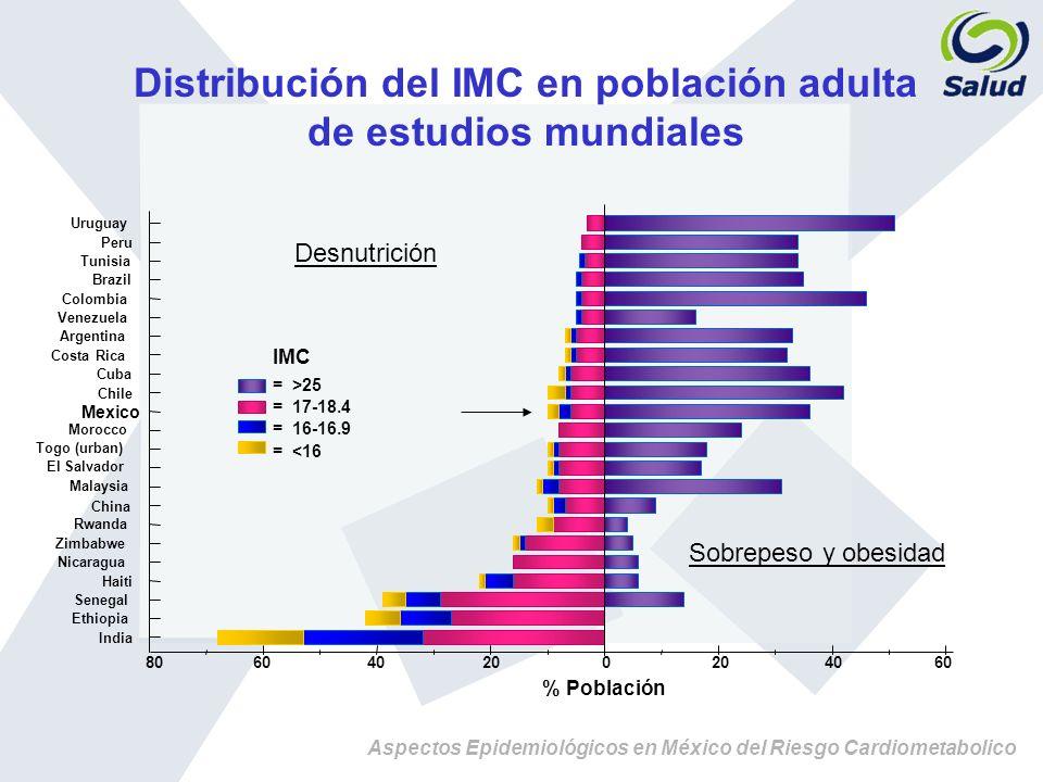 Aspectos Epidemiológicos en México del Riesgo Cardiometabolico Sobrepeso y obesidad Desnutrición = >25 = 17-18.4 = 16-16.9 = <16 IMC Uruguay Peru Tuni