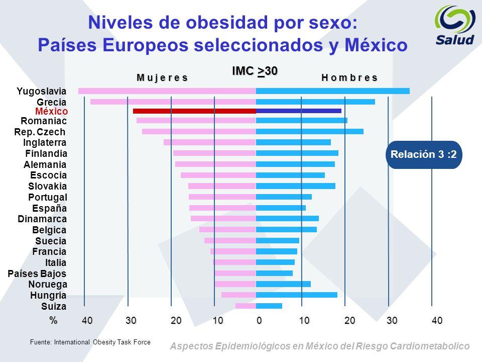 Aspectos Epidemiológicos en México del Riesgo Cardiometabolico Niveles de obesidad por sexo: Países Europeos seleccionados y México IMC >30 M u j e r