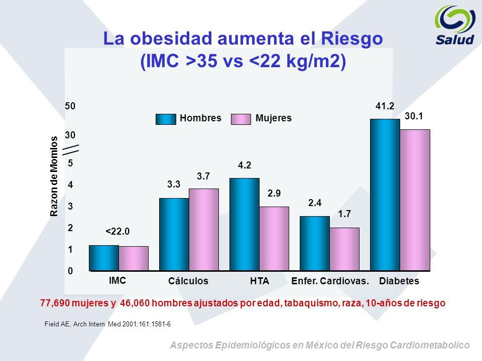 Aspectos Epidemiológicos en México del Riesgo Cardiometabolico La obesidad aumenta el Riesgo (IMC >35 vs <22 kg/m2) Field AE, Arch Intern Med 2001;161