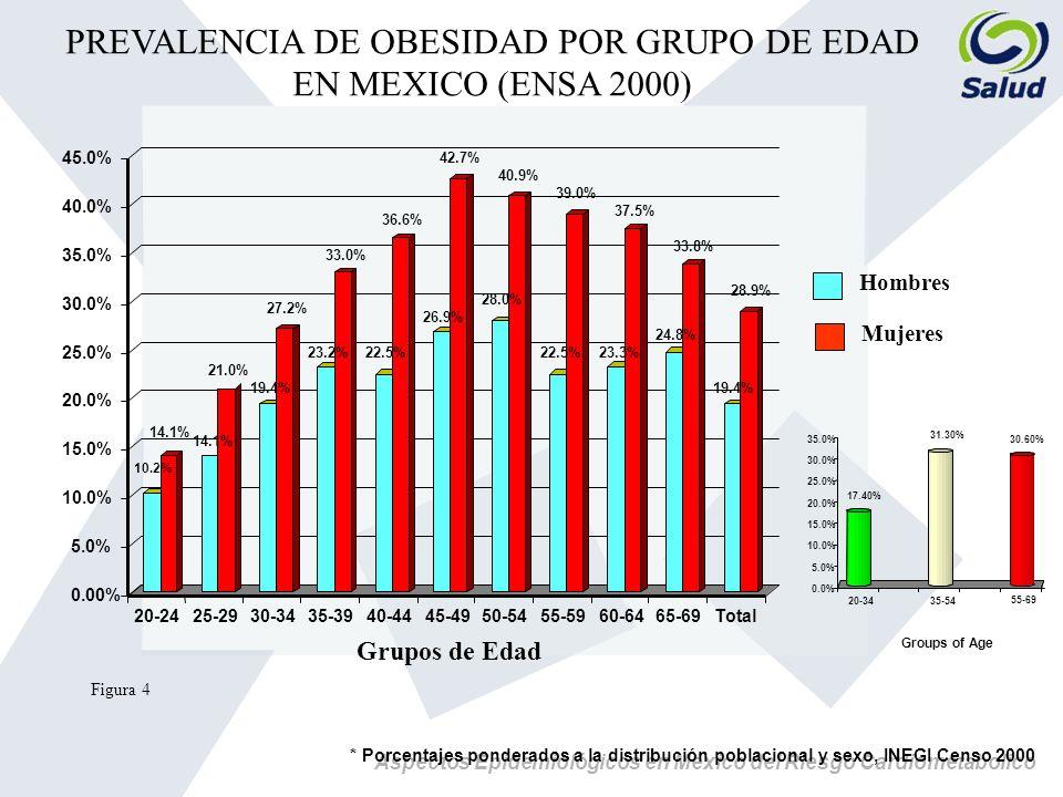Aspectos Epidemiológicos en México del Riesgo Cardiometabolico 10.2% 14.1% 21.0% 19.4% 27.2% 23.2% 33.0% 22.5% 36.6% 26.9% 42.7% 28.0% 40.9% 22.5% 39.