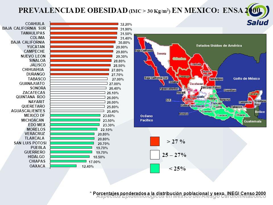 Aspectos Epidemiológicos en México del Riesgo Cardiometabolico 12.40% 17.00% 18.50% 19.70% 20.70% 20.80% 22.10% 23.30% 23.50% 23.60% 25.40% 25.80% 26.