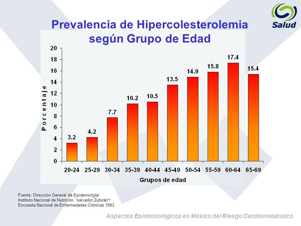 Aspectos Epidemiológicos en México del Riesgo Cardiometabolico Prevalencia de Hipercolesterolemia según Grupo de Edad Fuente: Dirección General de Epi