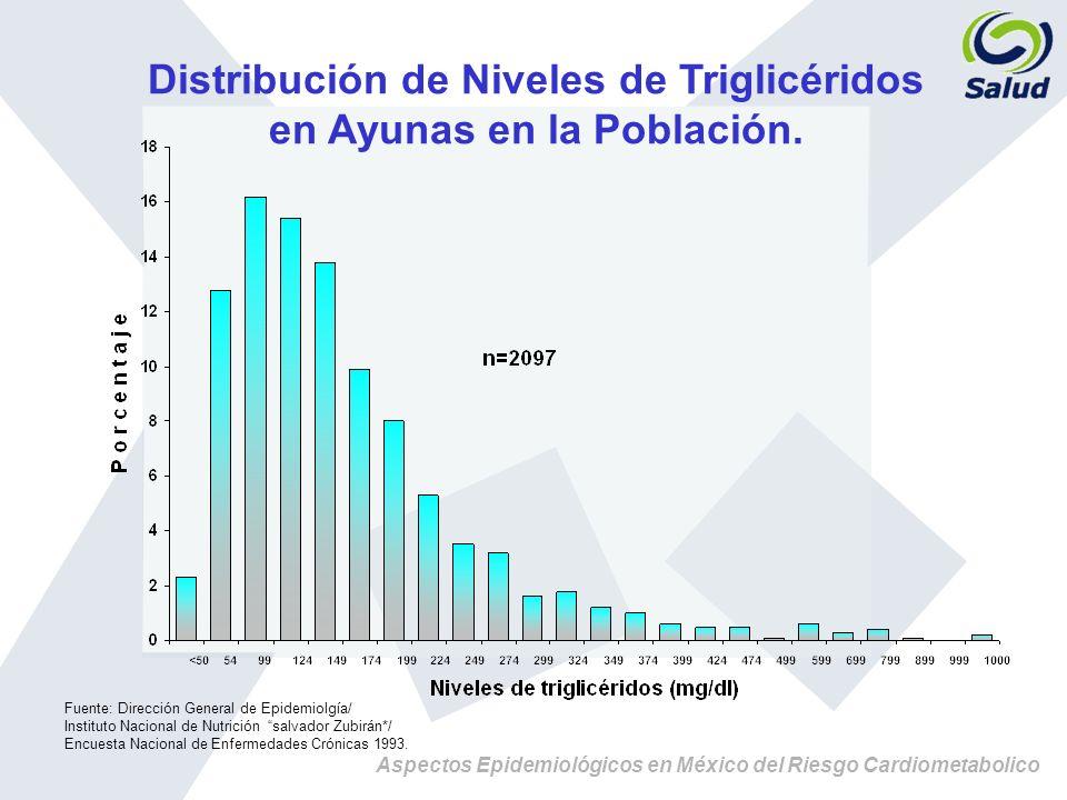 Aspectos Epidemiológicos en México del Riesgo Cardiometabolico Distribución de Niveles de Triglicéridos en Ayunas en la Población. Fuente: Dirección G