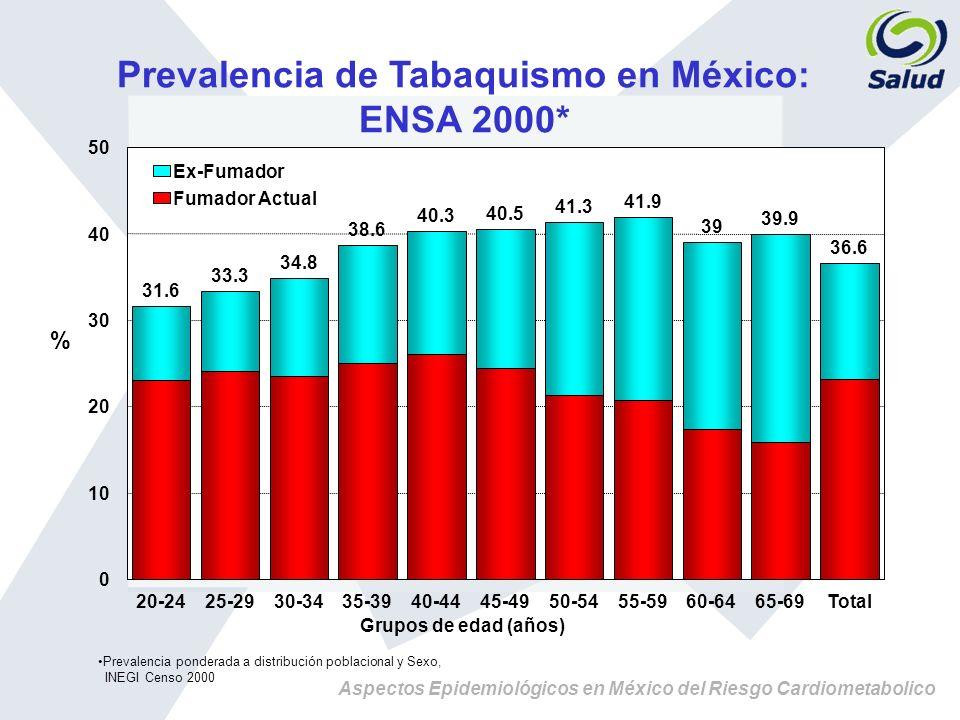 Aspectos Epidemiológicos en México del Riesgo Cardiometabolico Prevalencia de Tabaquismo en México: ENSA 2000* 31.6 33.3 34.8 38.6 40.3 40.5 41.3 41.9