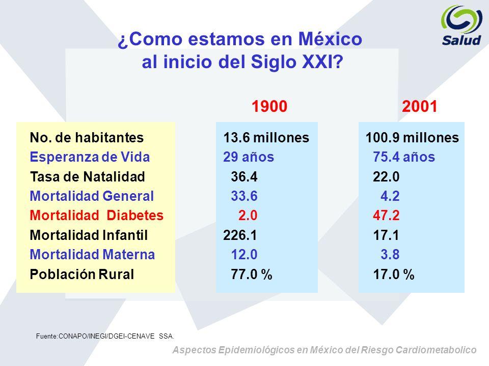 Aspectos Epidemiológicos en México del Riesgo Cardiometabolico De los adultos americanos, 68% tiene uno o más factores de riesgo De los pacientes con hipertensión, más de 80% tienen más de un factor de riesgo Cerca de 27 millones de americanos tienen ambos padecimientos Más de 97 % de adultos con diabetes tienen una o más anormalidades de los lípidos La prevalencia de las hipertensión es dos veces mayor en pacientes con diabetes tipo 2 que en la población no diabéticas Los Factores de riesgo a menudo se agrupan, el impacto en el riesgo CV es más que aditivo Datos del NHANES III (1988-1944).