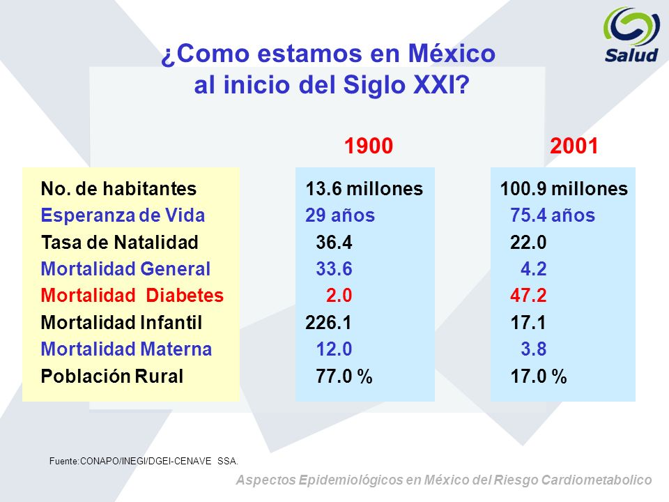 Aspectos Epidemiológicos en México del Riesgo Cardiometabolico 12.40% 17.00% 18.50% 19.70% 20.70% 20.80% 22.10% 23.30% 23.50% 23.60% 25.40% 25.80% 26.00% 26.10% 26.40% 27.00% 27.70% 27.80% 28.50% 28.80% 29.30% 29.80% 29.90% 30.80% 31.40% 31.50% 31.90% 32.20% OAXACA CHIAPAS HIDALGO GUERRERO PUEBLA SAN LUIS POTOSI TLAXCALA VERACRUZ MORELOS EDO MEX MICHOACAN MEXICO DF AGUASCALIENTES QUERETARO NAYARIT QUINTANA ROO ZACATECAS SONORA GUANAJUATO TABASCO DURANGO CHIHUAHUA JALISCO SINALOA NUEVO LEON CAMPECHE YUCATAN BAJA CALIFORNIA COLIMA TAMAULIPAS BAJA CALIFORNIA SUR COAHUILA PREVALENCIA DE OBESIDAD (IMC > 30 Kg/m 2 ) EN MEXICO: ENSA 2000 > 27 % 25 – 27% < 25% * Porcentajes ponderados a la distribución poblacional y sexo, INEGI Censo 2000