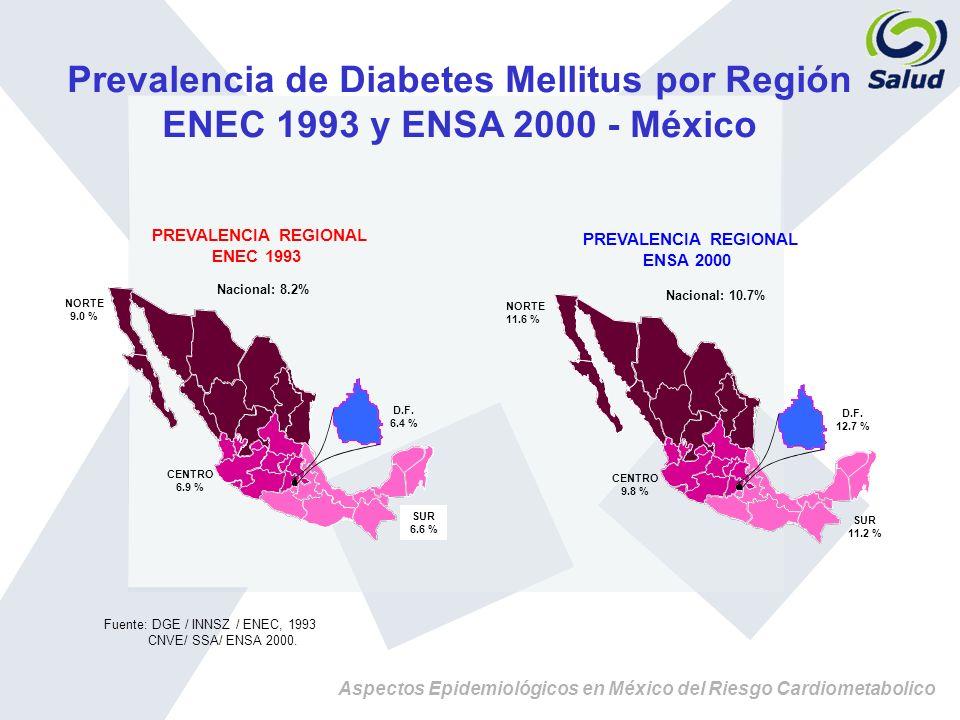 Aspectos Epidemiológicos en México del Riesgo Cardiometabolico Prevalencia de Diabetes Mellitus por Región ENEC 1993 y ENSA 2000 - México Fuente: DGE