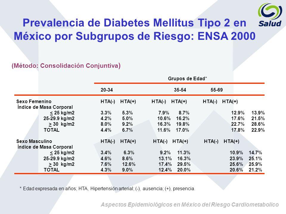 Aspectos Epidemiológicos en México del Riesgo Cardiometabolico Prevalencia de Diabetes Mellitus Tipo 2 en México por Subgrupos de Riesgo: ENSA 2000 (M