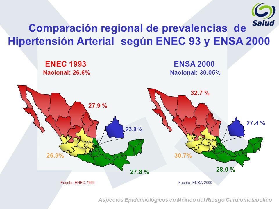 Aspectos Epidemiológicos en México del Riesgo Cardiometabolico Comparación regional de prevalencias de Hipertensión Arterial según ENEC 93 y ENSA 2000