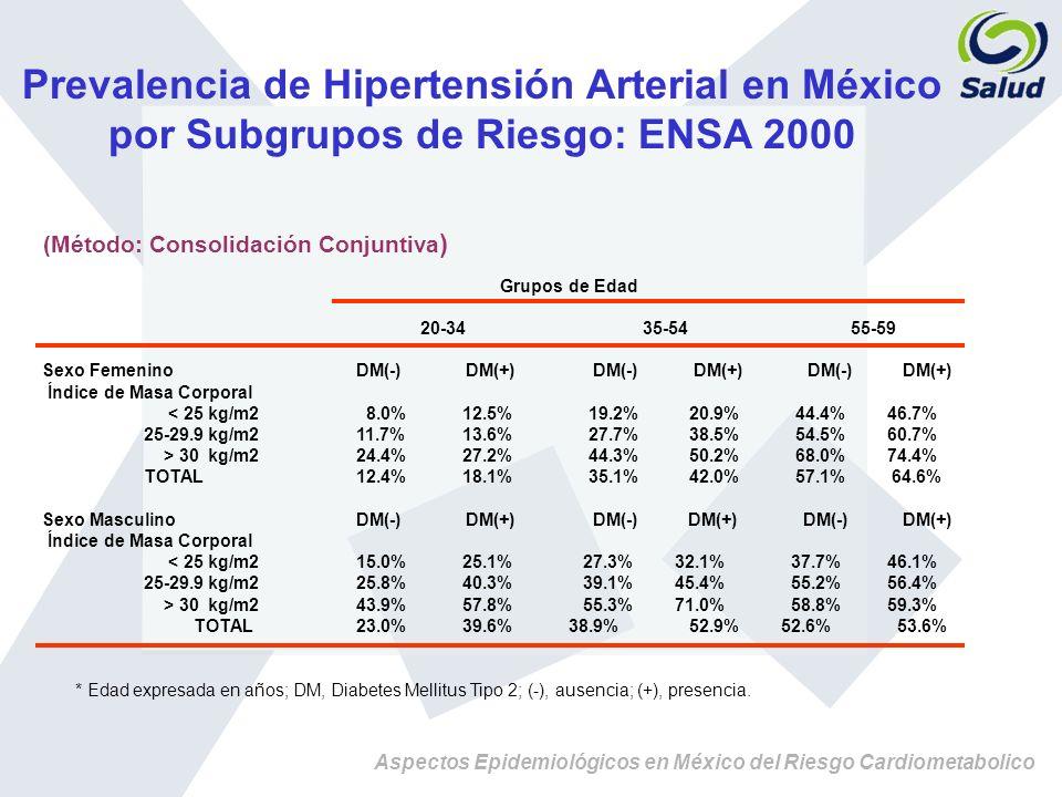 Aspectos Epidemiológicos en México del Riesgo Cardiometabolico Prevalencia de Hipertensión Arterial en México por Subgrupos de Riesgo: ENSA 2000 (Méto