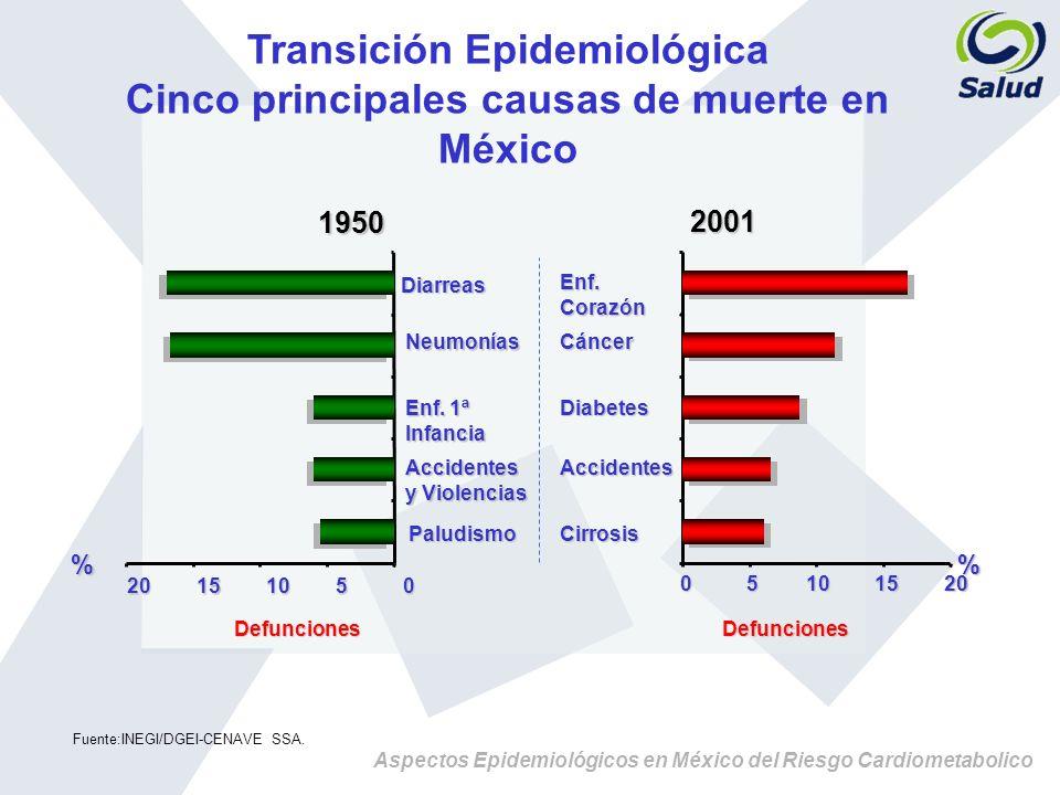 Aspectos Epidemiológicos en México del Riesgo Cardiometabolico Transición Epidemiológica Cinco principales causas de muerte en México Fuente:INEGI/DGE