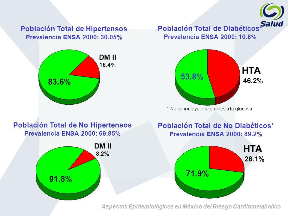 Población Total de Hipertensos Prevalencia ENSA 2000: 30.05% Población Total de Diabéticos* Prevalencia ENSA 2000: 10.8% DM II 16.4% 83.6% HTA 46.2% 5