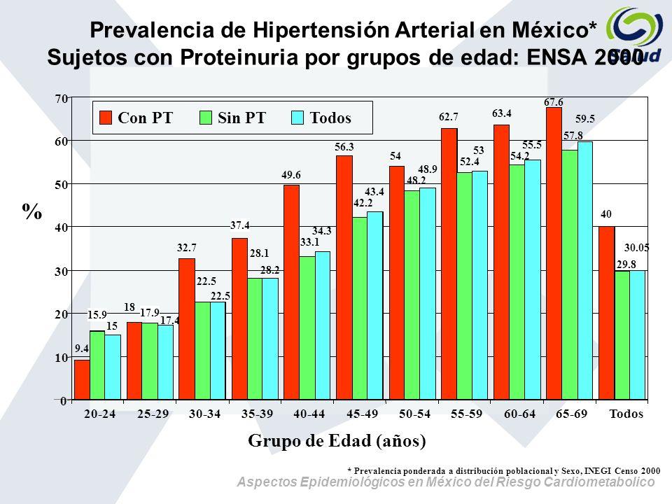 Aspectos Epidemiológicos en México del Riesgo Cardiometabolico 9.4 15.9 15 18 17.9 17.4 32.7 22.5 37.4 28.1 28.2 49.6 33.1 34.3 56.3 42.2 43.4 54 48.2