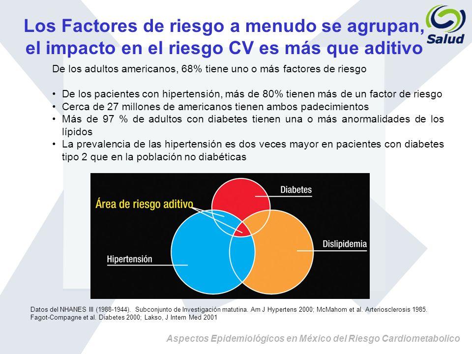 Aspectos Epidemiológicos en México del Riesgo Cardiometabolico De los adultos americanos, 68% tiene uno o más factores de riesgo De los pacientes con