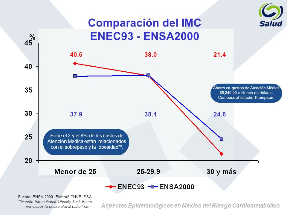 Aspectos Epidemiológicos en México del Riesgo Cardiometabolico Comparación del IMC ENEC93 - ENSA2000 Fuente: ENSA 2000. Elaboró CNVE. SSA. **Fuente In
