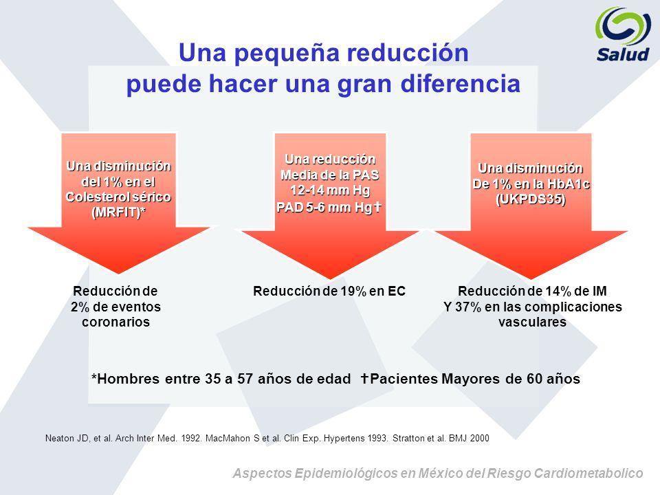 Aspectos Epidemiológicos en México del Riesgo Cardiometabolico Una pequeña reducción puede hacer una gran diferencia *Hombres entre 35 a 57 años de ed