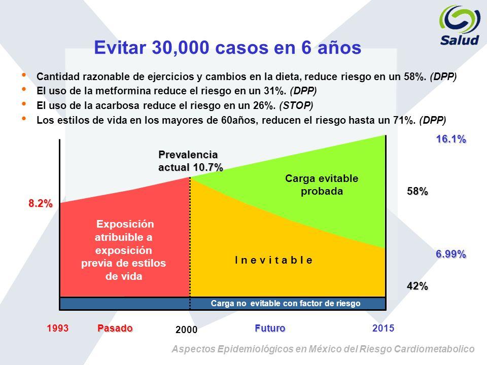 Aspectos Epidemiológicos en México del Riesgo Cardiometabolico 2015 Carga no evitable con factor de riesgo Futuro 1993Pasado Exposición atribuible a e