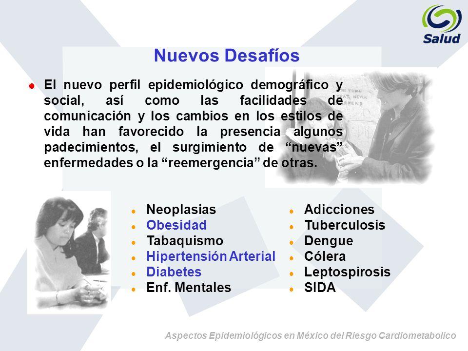 Aspectos Epidemiológicos en México del Riesgo Cardiometabolico TOTAL DE PACIENTES CON HIPERTENSION, ENSA 2000 12,035 (30.05%) Diagnóstico Médico Previo SI NO n= 5251 43.6%56.4% n= 6784 Tx.