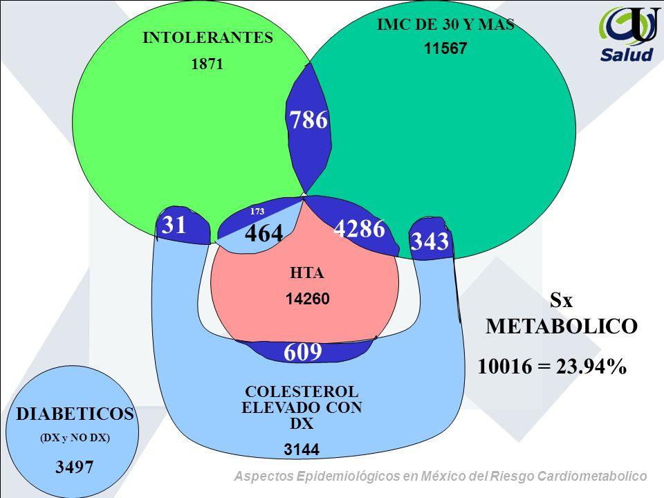 Aspectos Epidemiológicos en México del Riesgo Cardiometabolico U DIABETICOS (DX y NO DX) 3497 INTOLERANTES 1871 IMC DE 30 Y MAS 11567 786 HTA 14260 17