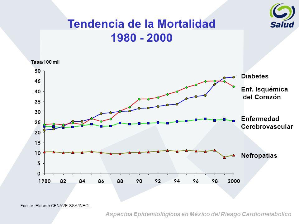 Aspectos Epidemiológicos en México del Riesgo Cardiometabolico Prevalencia de HTA por Estado de la Republica* ENSA 2000 * Ajustado para la distribucion poblacional, Censo 2000 y Sexo Prevalencia 30 – 32.9% Prevalencia 33 – 34.7% Prevalencia 26 – 29.9% Prevalencia 22 – 25.9% Chihuahua 23.5 23.9 24 25.3 26 26.2 26.3 27.6 27.8 28.1 28.9 29 29.6 30.05 31.3 32.1 32.4 32.5 33.1 33.4 33.6 33.8 34 34.1 34.3 34.5 34.6 34.8 34.9 35.1 0 10203040 Puebla Chiapas Oaxaca Guerrero Morelos Tlaxcala Mexico DF Edo.