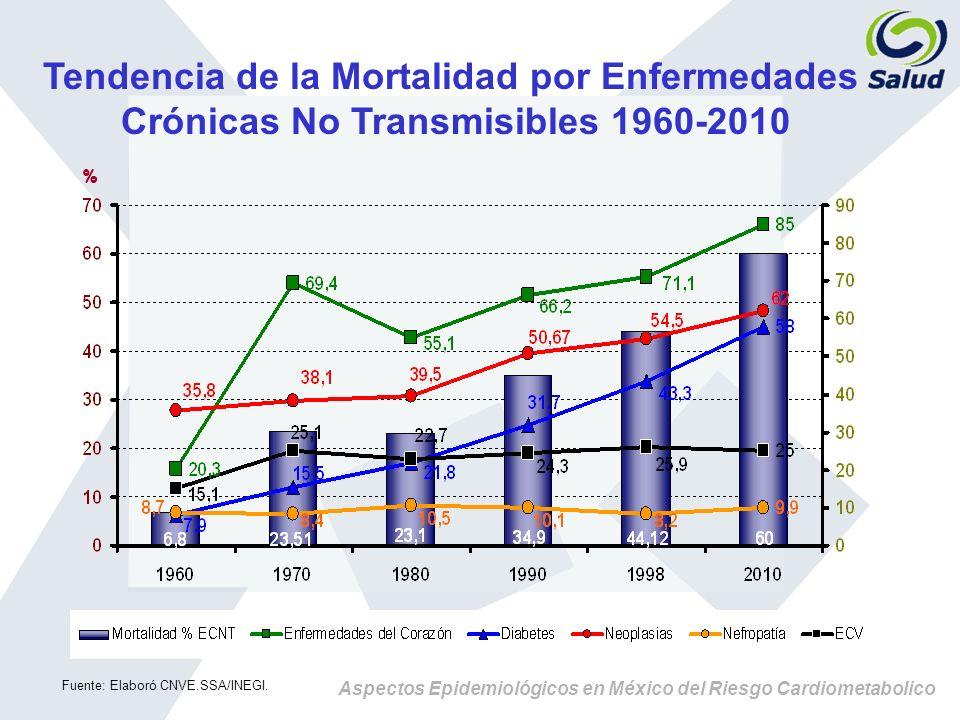 Aspectos Epidemiológicos en México del Riesgo Cardiometabolico Tendencia de la Mortalidad por Enfermedades Crónicas No Transmisibles 1960-2010 % Fuent