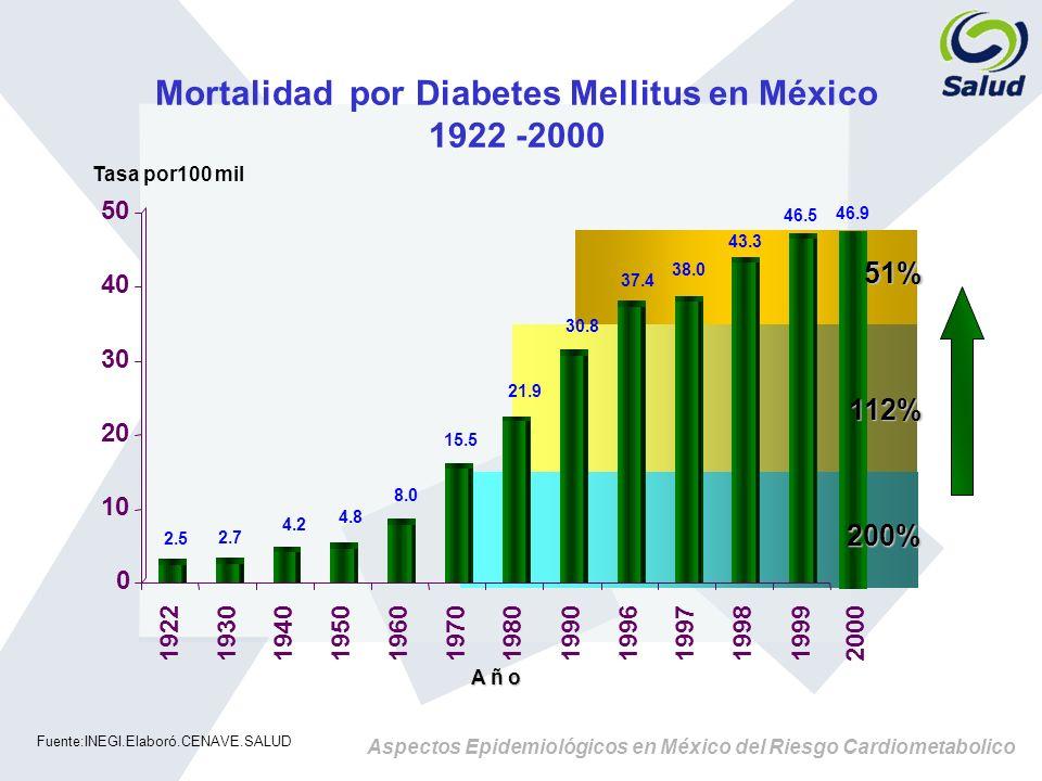 Aspectos Epidemiológicos en México del Riesgo Cardiometabolico Diabetes Una Epidemia en Aumento en Todo el Mundo 23% 23% 44% 44% 24% 24% 50% 50% 57% 57% 33% 33% % de aumento pronosticado por continente para el 2025