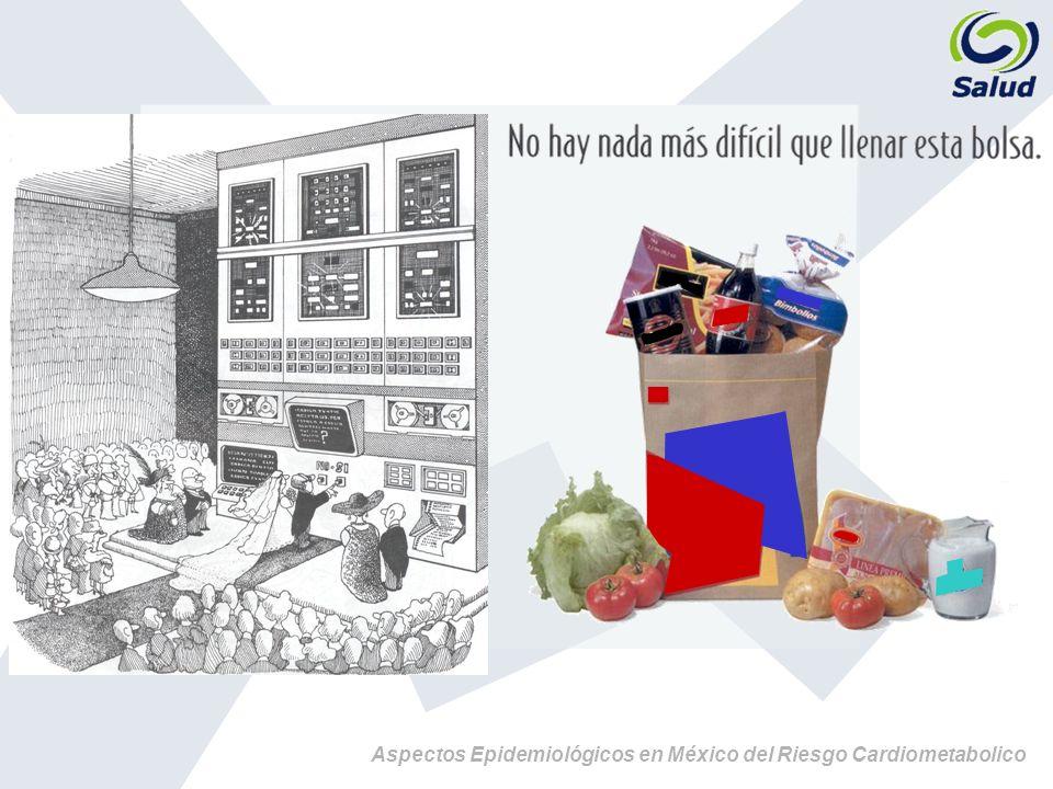 Aspectos Epidemiológicos en México del Riesgo Cardiometabolico Fuente: Periódico Reforma Medirse la llantita es una forma de autodiagnóstico