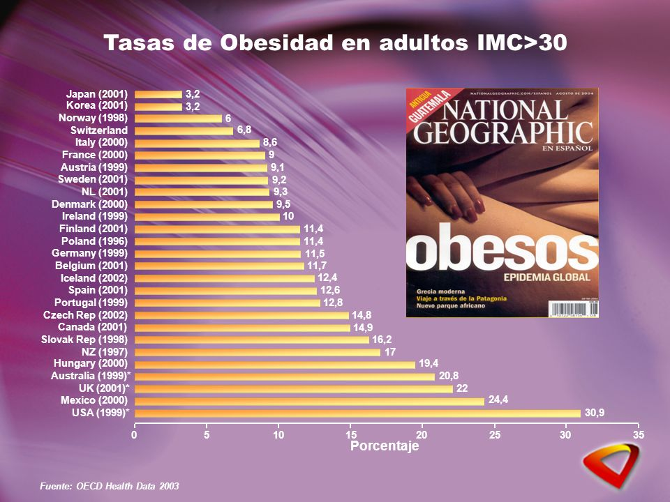 Tasas de Obesidad en adultos IMC>30 30,9 24,4 22 20,8 19,4 17 16,2 14,9 14,8 12,8 12,6 12,4 11,7 11,5 11,4 10 9,5 9,3 9,2 9,1 9 8,6 6,8 6 3,2 USA (1999)* Mexico (2000) UK (2001)* Australia (1999)* Hungary (2000) NZ (1997) Slovak Rep (1998) Canada (2001) Czech Rep (2002) Portugal (1999) Spain (2001) Iceland (2002) Belgium (2001) Germany (1999) Poland (1996) Finland (2001) Ireland (1999) Denmark (2000) NL (2001) Sweden (2001) Austria (1999) France (2000) Italy (2000) Switzerland Norway (1998) Korea (2001) Japan (2001) 05101520253035 Porcentaje Fuente: OECD Health Data 2003