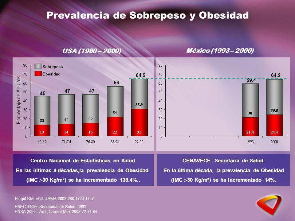 Centro Nacional de Estadísticas en Salud. En las últimas 4 décadas,la prevalencia de Obesidad (IMC 30 Kg/m²) se ha incrementado 138.4%.. Flegal KM, et