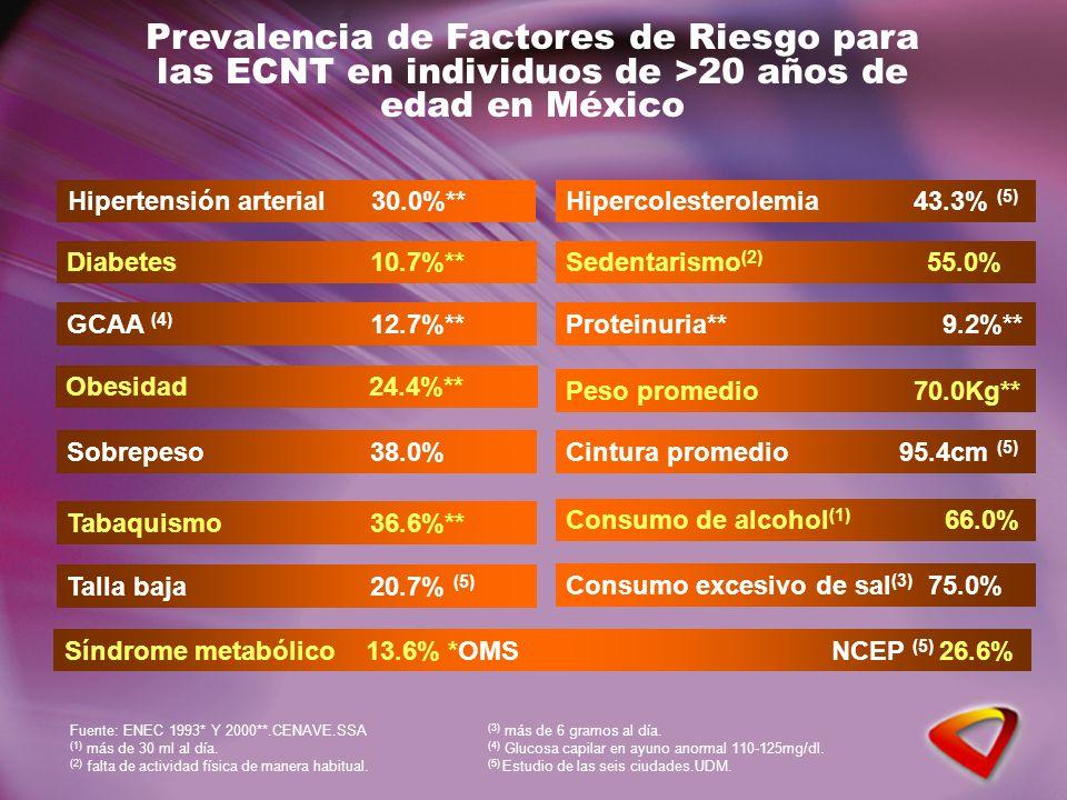 Prevalencia de Factores de Riesgo para las ECNT en individuos de >20 años de edad en México Consumo excesivo de sal (3) 75.0% Consumo de alcohol (1) 6