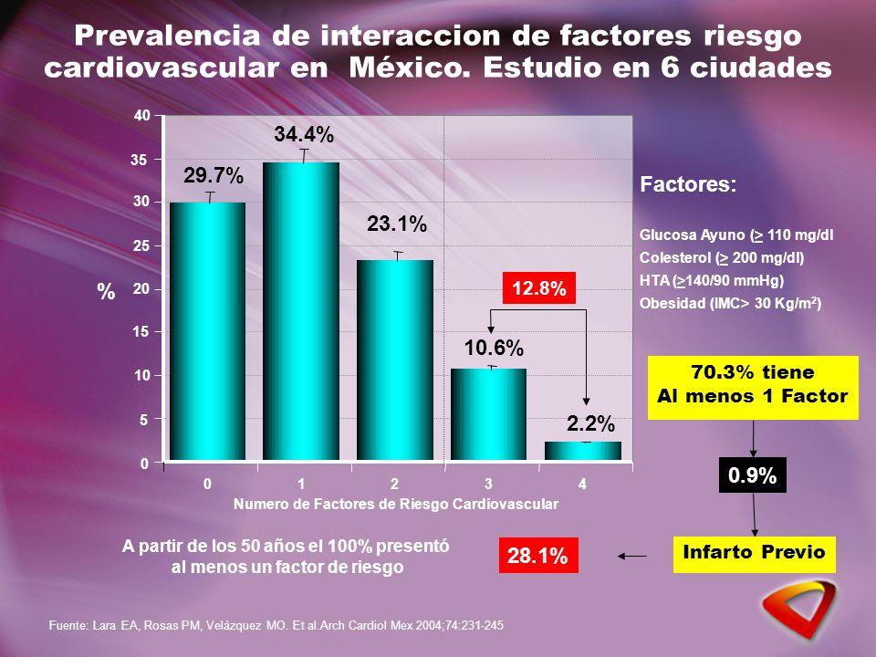 0 5 10 15 20 25 30 35 40 01234 29.7% Prevalencia de interaccion de factores riesgo cardiovascular en México. Estudio en 6 ciudades % Numero de Factore