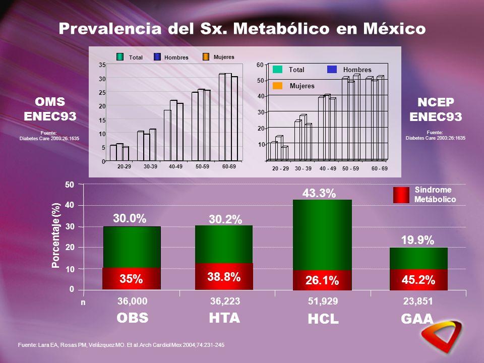 Prevalencia del Sx. Metabólico en México 0 10 20 30 40 50 OBS HTA HCLGAA Porcentaje (%) 30.0% 30.2% 43.3% 19.9% 36,000 n 36,22351,92923,851 Síndrome M