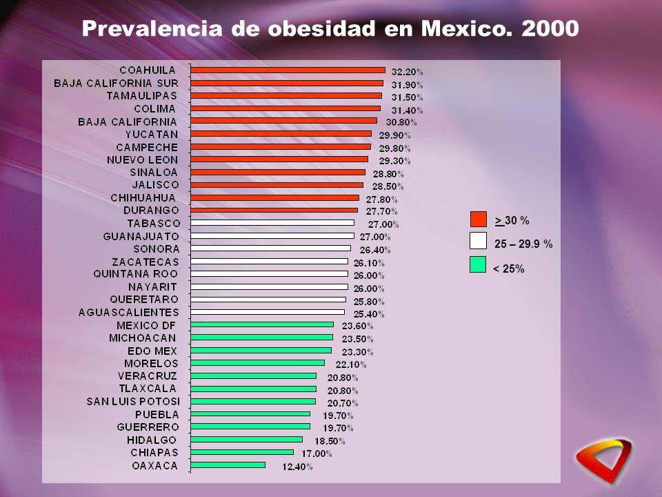 Prevalencia de obesidad en Mexico. 2000 > 30 % 25 – 29.9 % < 25%