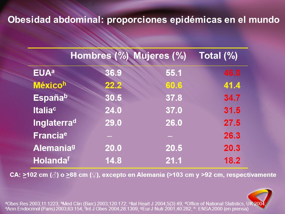 Hombres (%)Mujeres (%)Total (%) EUA a 36.955.146.0 México h 22.260.641.4 España b 30.537.834.7 Italia c 24.037.031.5 Inglaterra d 29.026.027.5 Francia e – – 26.3 Alemania g 20.020.520.3 Holanda f 14.821.118.2 Obesidad abdominal: proporciones epidémicas en el mundo a Obes Res 2003;11:1223; b Med Clin (Barc) 2003;120:172; c Ital Heart J 2004;5(3):49; d Office of National Statistics, UK 2004; e Ann Endocrinol (Paris) 2003;63:154; f Int J Obes 2004;28:1309; g Eur J Nutr 2001;40:282; h : ENSA 2000 (en prensa) CA: >102 cm () o >88 cm (), excepto en Alemania (>103 cm y >92 cm, respectivamente