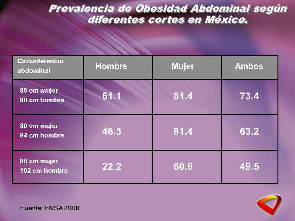 Prevalencia de Obesidad Abdominal según diferentes cortes en México. Fuente: ENSA 2000 Circunferencia abdominal 80 cm mujer 90 cm hombre 80 cm mujer 9