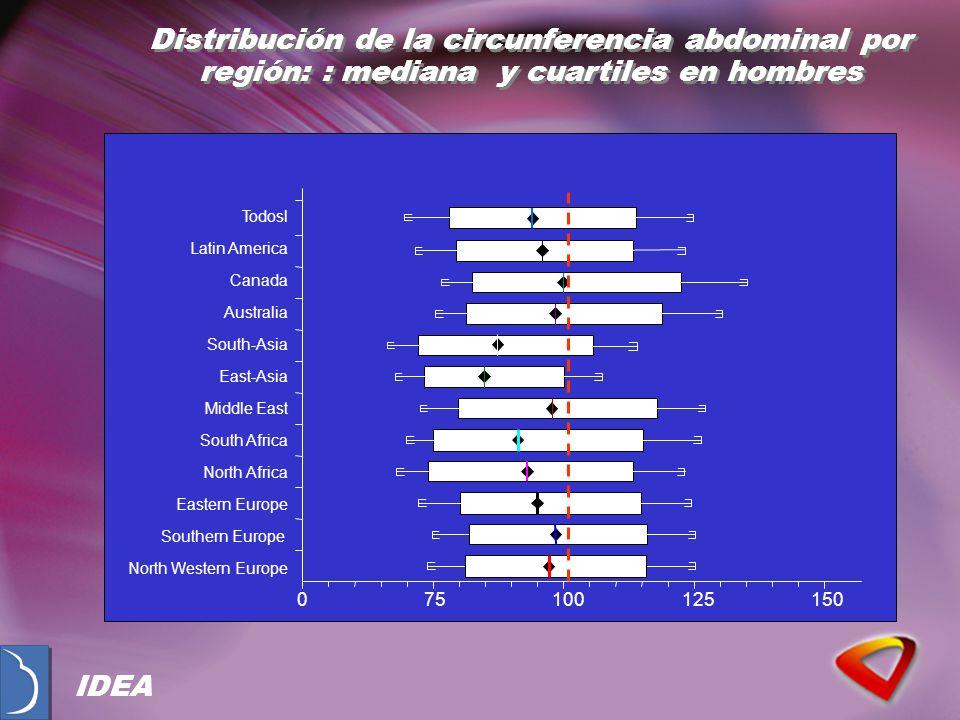 Distribución de la circunferencia abdominal por región: : mediana y cuartiles en hombres 075100125150 Eastern Europe North Africa South Africa Middle
