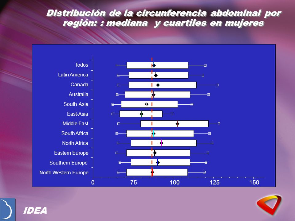 075100125150 North Western Europe Southern Europe Eastern Europe North Africa South Africa Middle East East-Asia South-Asia Australia Canada Latin America Todos Distribución de la circunferencia abdominal por región: : mediana y cuartiles en mujeres IDEA