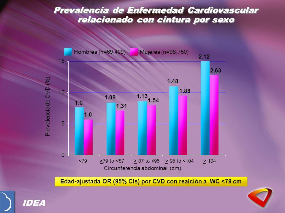 Prevalencia de Enfermedad Cardiovascular relacionado con cintura por sexo Edad-ajustada OR (95% CIs) por CVD con realción a WC <79 cm 0 5 10 15 <79>79 to <87> 87 to <95> 95 to <104> 104 Circunferencia abdominal (cm) Prevalencia de CVD (%) Hombres (n=69,409)Mujeres (n=98,750) 1.0 1.09 1.13 1.48 2.12 1.0 1.31 1.54 1.88 2.63 IDEA