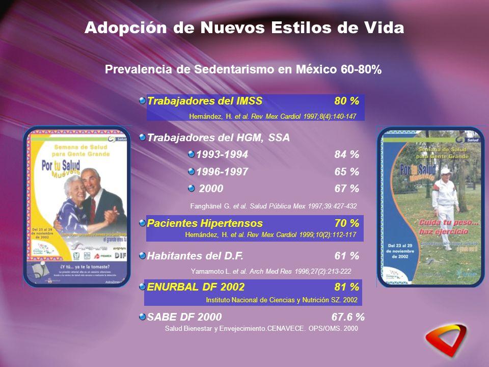 Adopción de Nuevos Estilos de Vida Prevalencia de Sedentarismo en México 60-80% Hernández, H. et al. Rev Mex Cardiol 1997;8(4):140-147 Trabajadores de