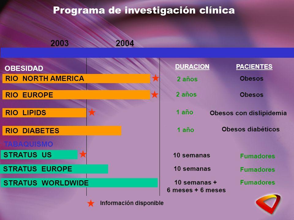 Programa de investigación clínica 20032004 OBESIDAD RIO NORTH AMERICA RIO EUROPE RIO LIPIDS RIO DIABETES TABAQUISMO STRATUS US STRATUS EUROPE STRATUS WORLDWIDE Información disponible DURACIONPACIENTES 2 años Obesos 2 años 1 año Obesos diabéticos Obesos con dislipidemia Obesos 10 semanas 10 semanas + 6 meses + 6 meses 10 semanas Fumadores