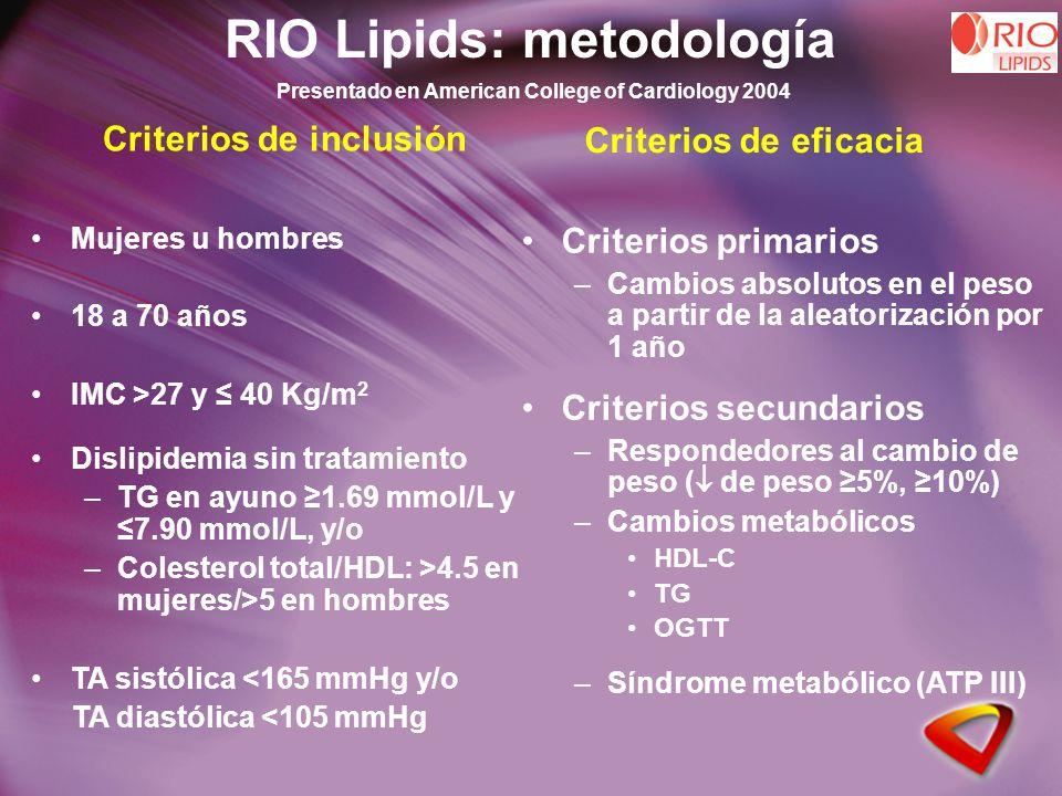Criterios de inclusión Mujeres u hombres 18 a 70 años IMC >27 y 40 Kg/m 2 Dislipidemia sin tratamiento –TG en ayuno 1.69 mmol/L y 7.90 mmol/L, y/o –Colesterol total/HDL: >4.5 en mujeres/>5 en hombres TA sistólica <165 mmHg y/o TA diastólica <105 mmHg RIO Lipids: metodología Criterios primarios –Cambios absolutos en el peso a partir de la aleatorización por 1 año Criterios secundarios –Respondedores al cambio de peso ( de peso 5%, 10%) –Cambios metabólicos HDL-C TG OGTT –Síndrome metabólico (ATP III) Criterios de eficacia Presentado en American College of Cardiology 2004