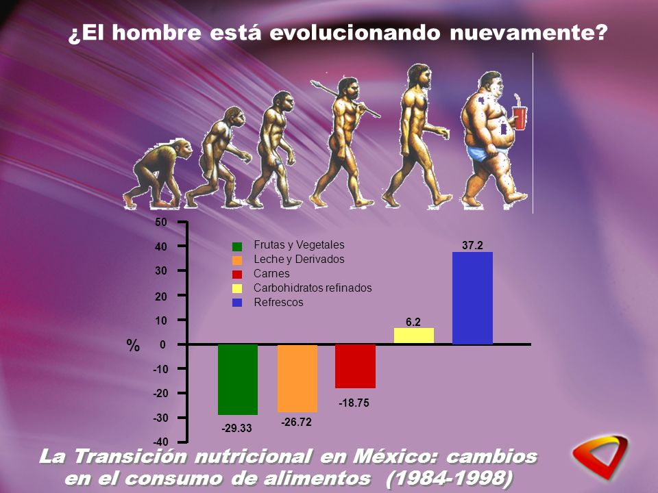 ¿El hombre está evolucionando nuevamente? La Transición nutricional en México: cambios en el consumo de alimentos (1984-1998) 50 40 30 20 10 0 -10 -20