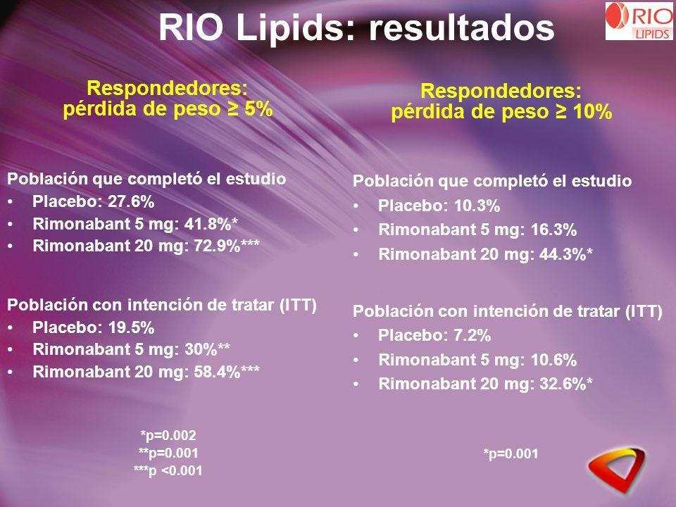 Respondedores: pérdida de peso 5% Población que completó el estudio Placebo: 27.6% Rimonabant 5 mg: 41.8%* Rimonabant 20 mg: 72.9%*** Población con intención de tratar (ITT) Placebo: 19.5% Rimonabant 5 mg: 30%** Rimonabant 20 mg: 58.4%*** *p=0.002 **p=0.001 ***p <0.001 RIO Lipids: resultados Respondedores: pérdida de peso 10% Población que completó el estudio Placebo: 10.3% Rimonabant 5 mg: 16.3% Rimonabant 20 mg: 44.3%* Población con intención de tratar (ITT) Placebo: 7.2% Rimonabant 5 mg: 10.6% Rimonabant 20 mg: 32.6%* *p=0.001