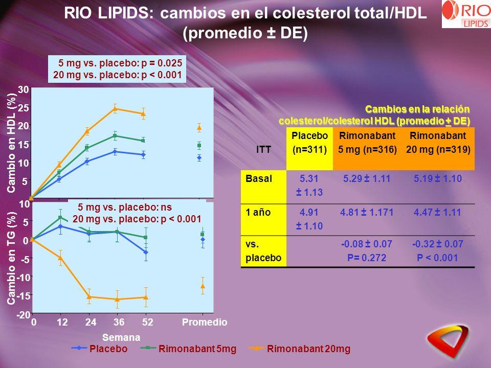 5 10 15 20 25 30 Cambio en HDL (%) Cambio en TG (%) -20 -15 -10 -5 0 5 10 012243652Promedio Semana PlaceboRimonabant 5mgRimonabant 20mg RIO LIPIDS: cambios en el colesterol total/HDL (promedio ± DE) ITT Placebo (n=311) Rimonabant 5 mg (n=316) Rimonabant 20 mg (n=319) Basal5.31 ± 1.13 5.29 ± 1.115.19 ± 1.10 1 año4.91 ± 1.10 4.81 ± 1.1714.47 ± 1.11 vs.
