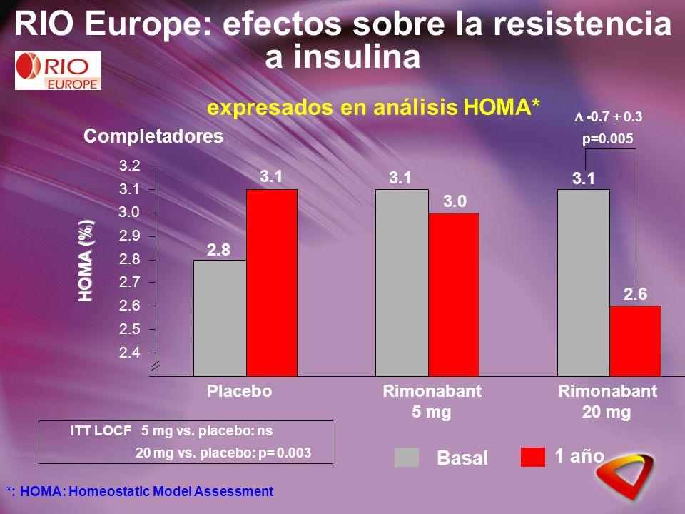 RIO Europe: efectos sobre la resistencia a insulina Completadores 2.4 2.5 2.6 2.7 2.8 2.9 3.0 3.1 3.2 HOMA (%) Basal 1 año 2.8 3.1 3.0 3.1 2.6 -0.7 0.3 p=0.005 Placebo expresados en análisis HOMA* Rimonabant 20 mg Rimonabant 5 mg ITT LOCF 5 mg vs.