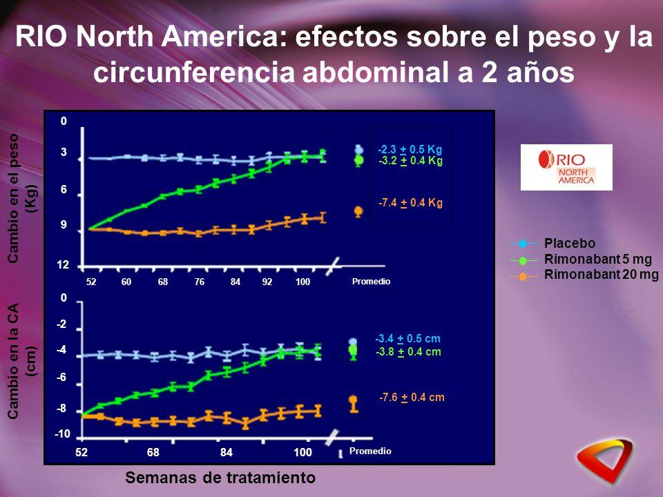 0 -2 -4 -6 -8 -10 0 3 6 9 12 -2.3 + 0.5 Kg -3.2 + 0.4 Kg -7.4 + 0.4 Kg -7.6 + 0.4 cm -3.8 + 0.4 cm -3.4 + 0.5 cm 526884100 Promedio 526068768492100 Promedio Semanas de tratamiento Cambio en el peso (Kg) Cambio en la CA (cm) RIO North America: efectos sobre el peso y la circunferencia abdominal a 2 años Placebo Rimonabant 5 mg Rimonabant 20 mg