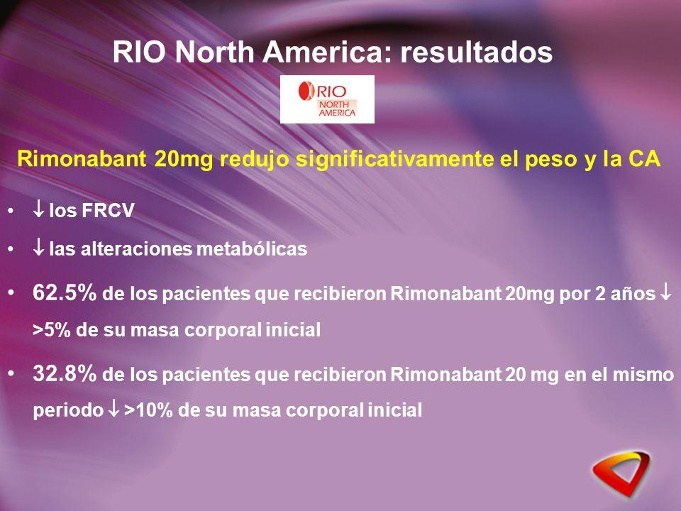 RIO North America: resultados los FRCV las alteraciones metabólicas 62.5% de los pacientes que recibieron Rimonabant 20mg por 2 años >5% de su masa corporal inicial 32.8% de los pacientes que recibieron Rimonabant 20 mg en el mismo periodo >10% de su masa corporal inicial Rimonabant 20mg redujo significativamente el peso y la CA